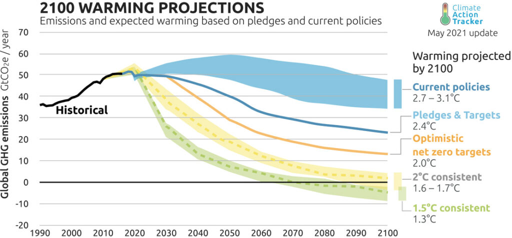 """The projected warming from the """"optimistic scenario"""" assuming full implementation of all net zero targets has dropped to 2.0˚C."""